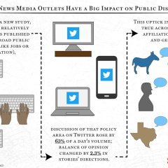 Small Independent News Outlets have Outsized Impact