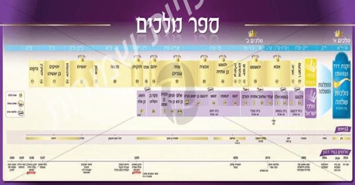 ¿Qué son los Libros de Reyes (Sefer Melajím)?