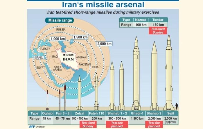 Sobre la paz en Siria y los misiles de Irán