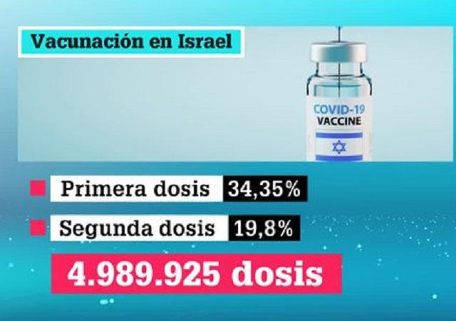 La admiración por la vacunación israelí de la Covid