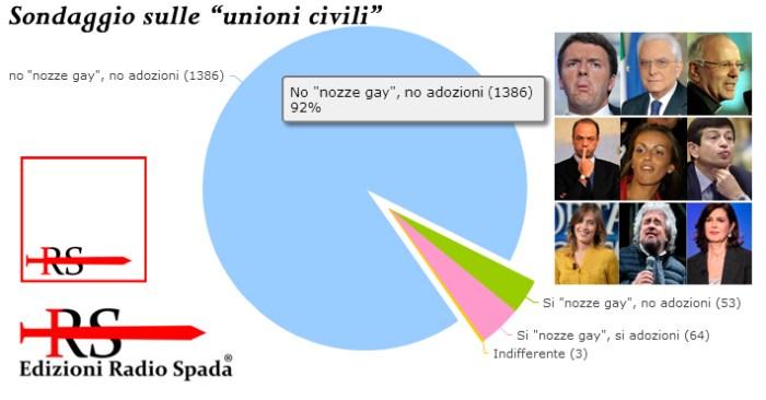 """[SONDAGGIO] """"Unioni civili""""? Il 92% dice no a """"matrimoni gay"""" e """"adozioni gay"""""""