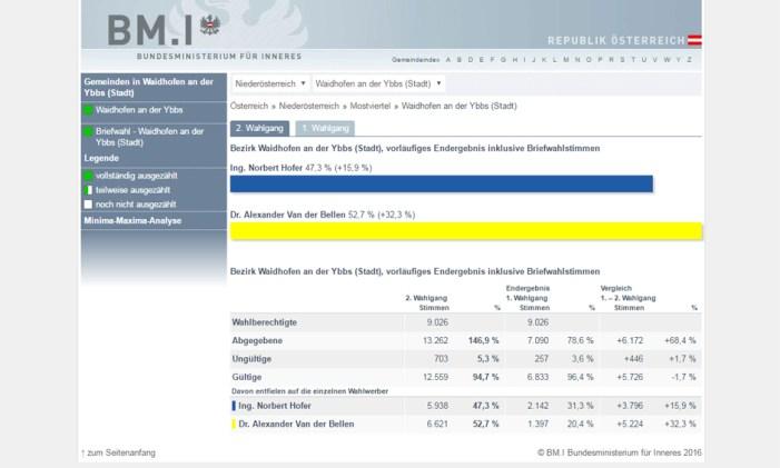 """Elezioni austriache: """"In un comune affluenza al 146%"""""""