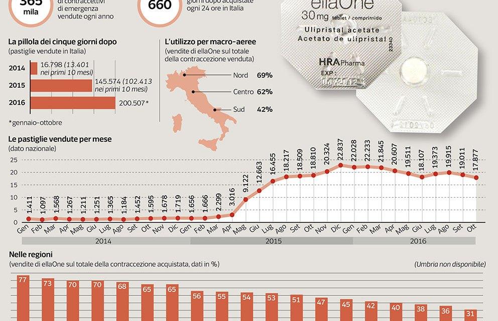 L'Emilia Romagna 'tarocca' i dati sugli aborti