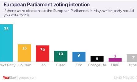 Per i sondaggi il primo partito britannico alle europee sarà (largamente) il Brexit Party