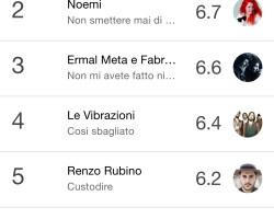 Ascolti #Sanremo2018 : Baglioni meglio di Conti.