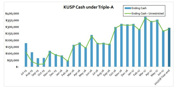 KUSP AAA cash flow