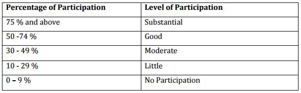 India community radio participation chart