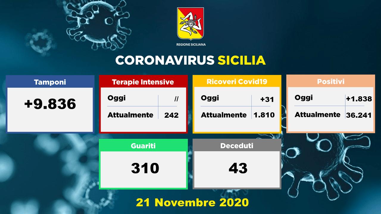 Coronavirus, In Sicilia 1.838 casi, sono 31 pazienti ricoverati