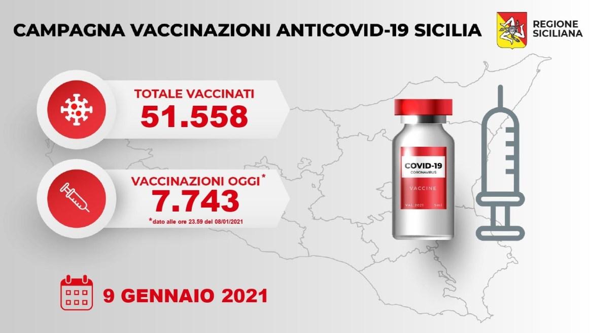 Palermo, Covid, Somministati ieri in Sicilia 7743 vaccini