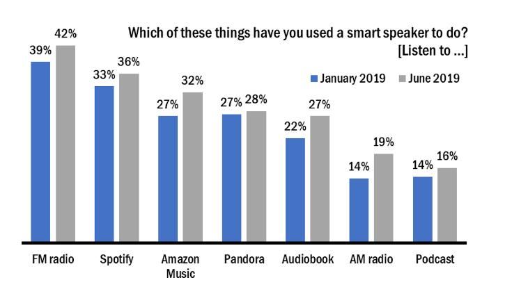 Smart Speaker listening in car