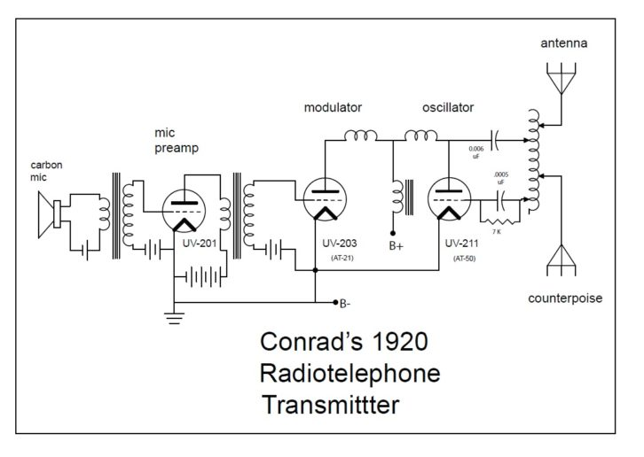 conrad's 1920s radiotelephone transmitter