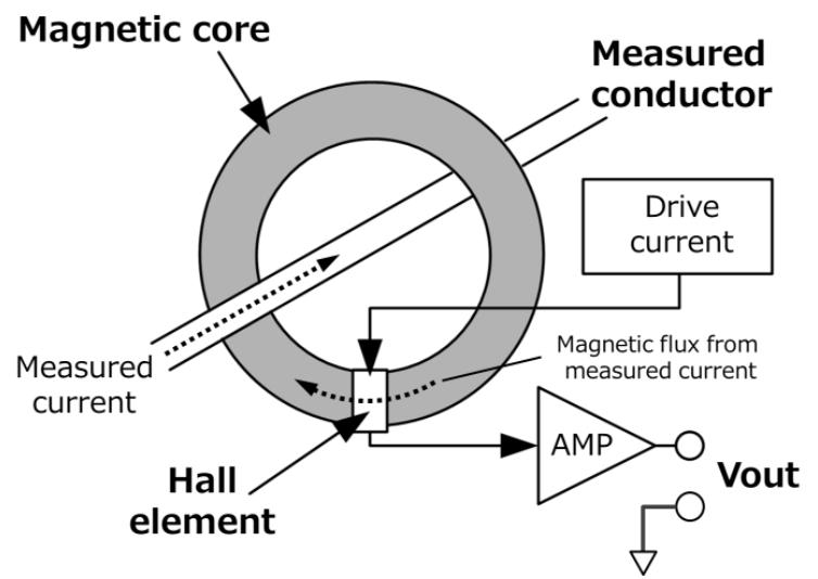 Hall element current sensors