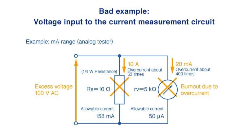 contoh buruk input tegangan ke pengukuran arus pada sirkuit