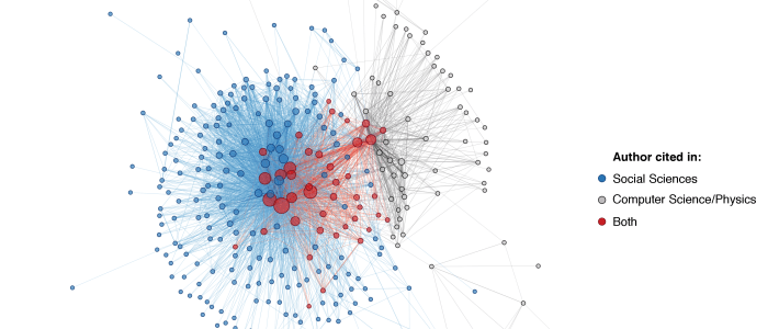 Social network and network science co-citations across disciplines in 1996-2013