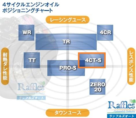 10 wakos_oil_chart - 4CT-S