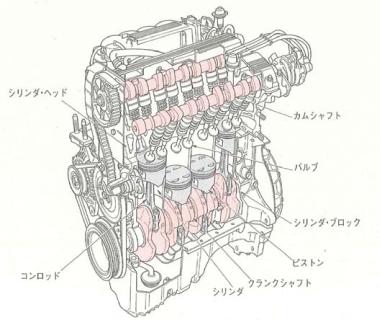 エンジン本体