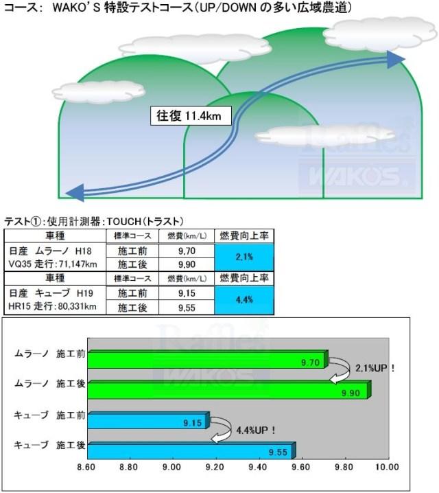 RECS施工による燃費計測1