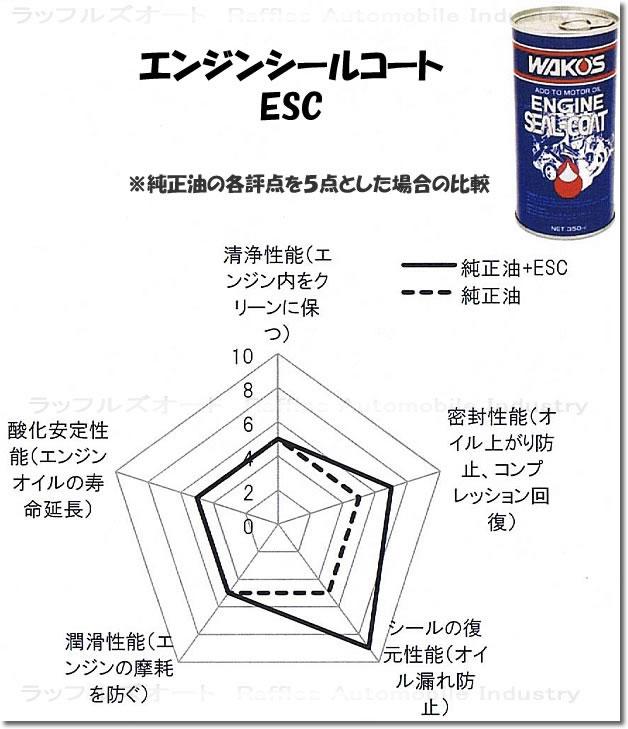 添加剤比較 ESC