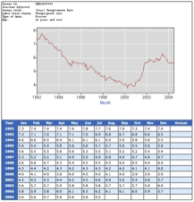 Unemployment statistics for 1992 through 2004 showing a significant decline during the Clinton years and an even faster rebound during the Bush years.