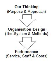 Systems thinking: purpose