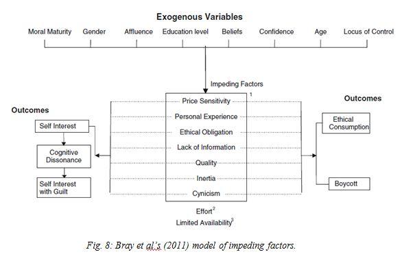Bray Model of Impeding Factors