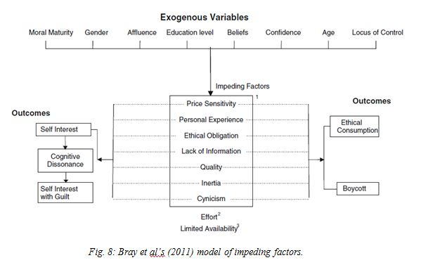 Bray Model of Impeding Factors