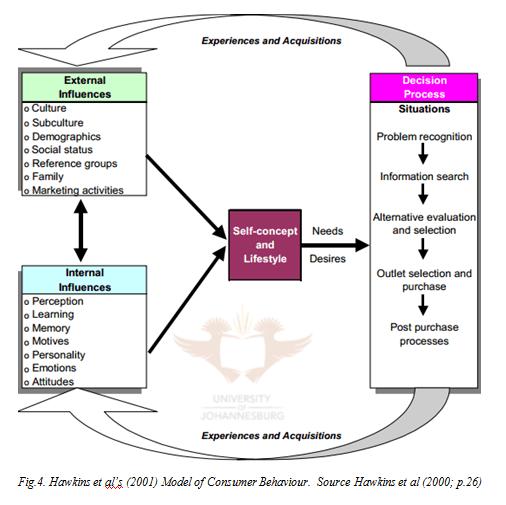Hawkins Model of Consumer Behaviour