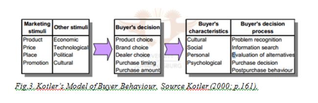 Kotlers Model of Buyer Behaviour