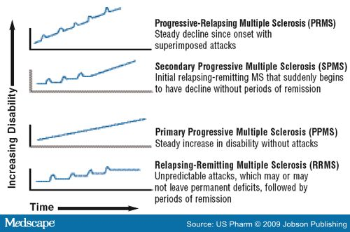 Types of Multiple Sclerosis