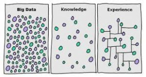 Knowledge and experience