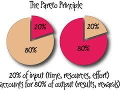 Pareto principle