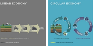 Circular Economy: Managing Resources Responsibly @   Out of the Blue Drillhall | Scotland | United Kingdom