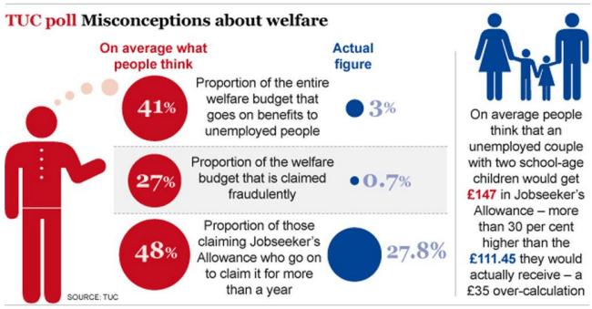 TUC poll on welfare budget