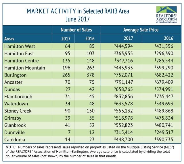 RAHB Market Activity for June 2017