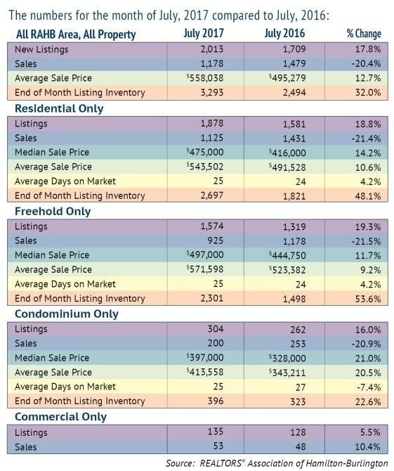 Market Comparison Chart July 2017