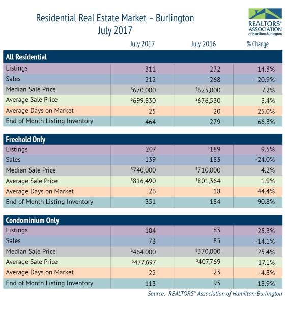 Residential Market Burlington July 2017