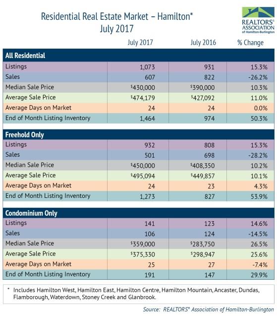 Residential Market Hamilton July 2017