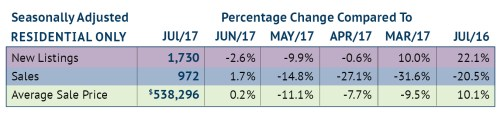 RAHB Seasonally Adjusted Stats August