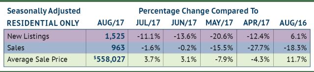 Seasonally Adjusted Stats August 2017