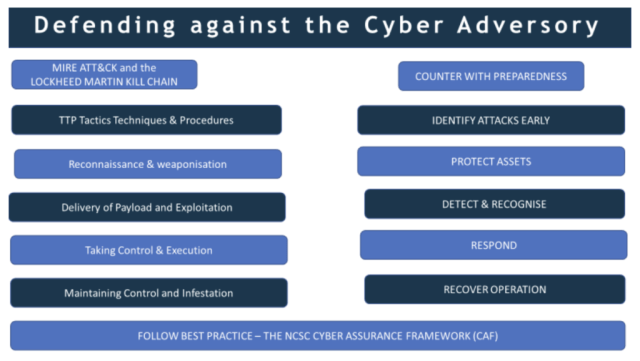 Cyber Security and Safety