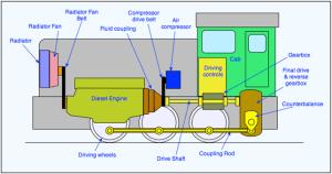 Diesel Lootives | The Railway Technical Website | PRC Rail Consulting Ltd