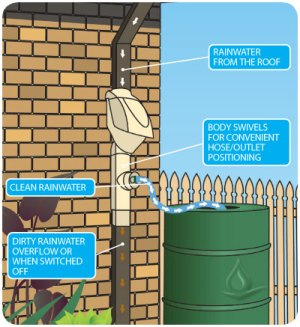 Rain Harvesting Pty DDCR99 Clean Rain Ultra Downspout Filter and Diverter  Rainwater Collection