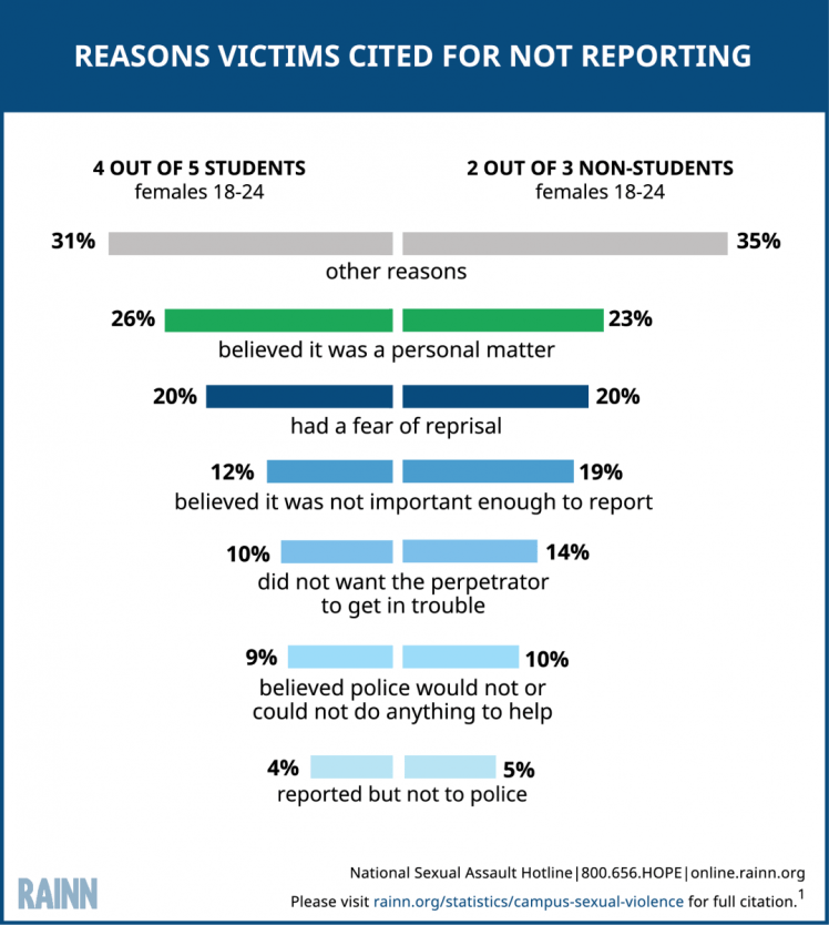 Infographic explaining reasons victims cited for not reporting a sexual assault or rape to police. For students who don't report, 26% believed it was a personal matter, 20% had fear of reprisal, 12% believed it was not important enough to report, 10% did not want the perpetrator to get in trouble, 9% believed police would not or could not help, 4% reported but not to police, and 31% cited other reasons. For non-students who didn't report, 23% believed it was a personal matter, 20% feared reprisal, 19% thought it was not important enough to report, 14% didn't want the perpetrator to get in trouble, 10% believed the police would not or could not help, 5% reported but not to police, and 35% cited other reasons.