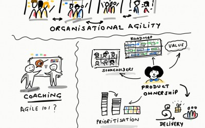 Three Agile and Scrum questions from a reader