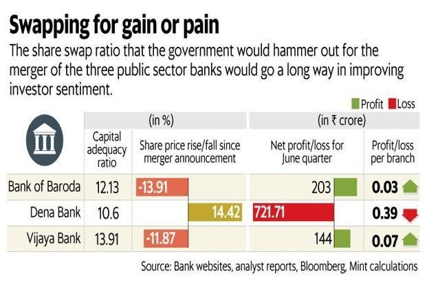 Count Your Public Sector Banks' Shares Post Merger – Swap Ratio Declared