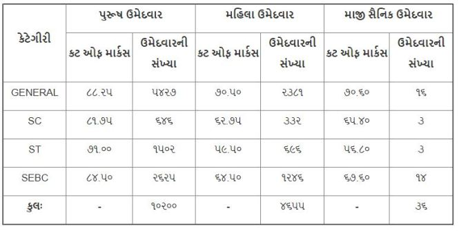 Gujarat Police Result