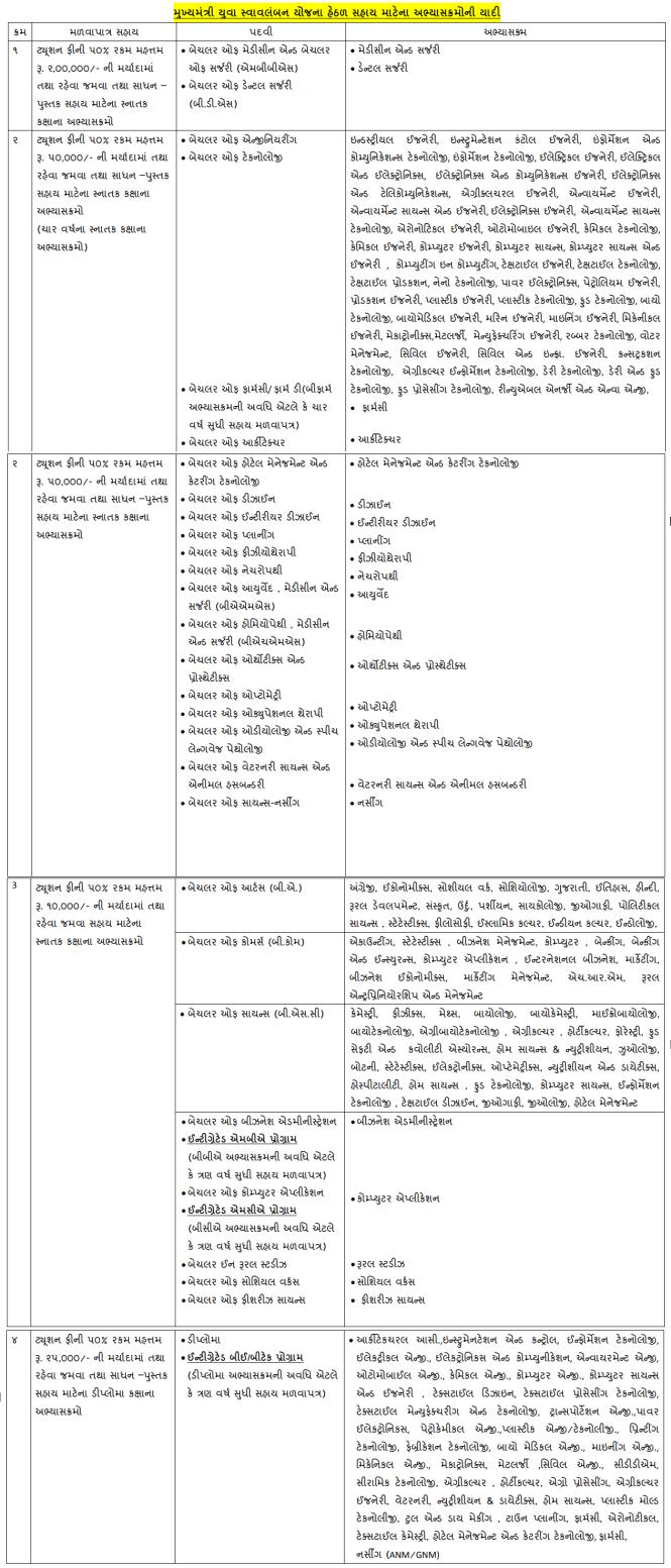MYSY Course List