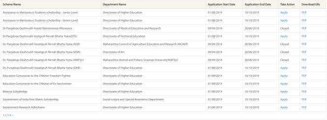 Aaple Sarkar Scholarship List