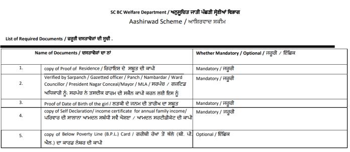 Aashirwad Sheme Document List