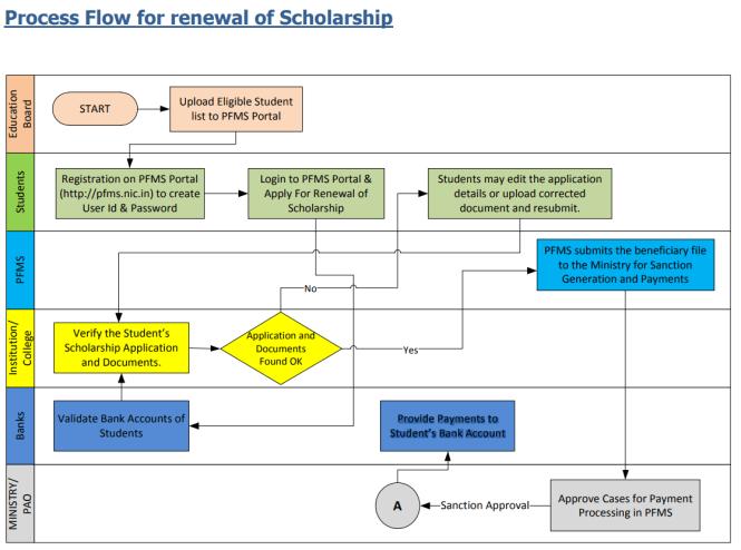 PFMS Renewal Scholarship